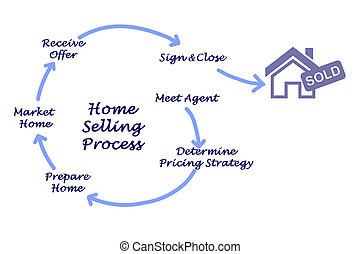 het verkopen, thuis, proces