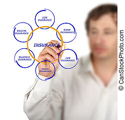 het voorstellen, verzekering, diagram