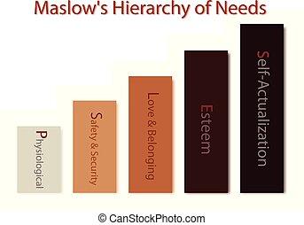hiérarchie, besoins, motivation, humain, diagramme