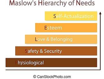 hiérarchie, de, besoins, diagramme, de, humain, motivation