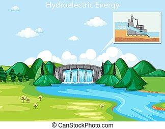 hidroeléctrico, escena, dique, energía, actuación