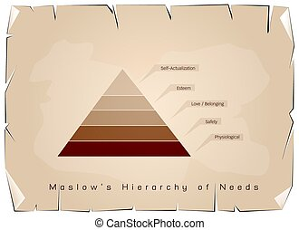 Hierarchy of Needs Chart of Human Motivation on Old Paper