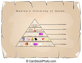 Hierarchy of Needs Diagram of Human Motivation on Old Paper