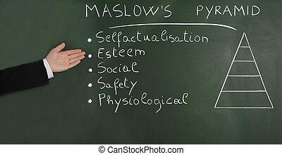 Hierarchy of needs - Hierarchy of Needs, blackboard...