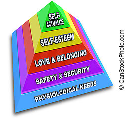 A pyramid depicting Maslow's Hierarchy of Needs, with levels for physiological needs, safety and security, love and belonging, self-esteem, and self-actualization
