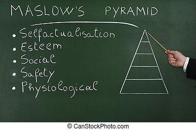 Hierarchy of Needs - Pyramid of Needs, blackboard...