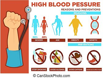 High blood pressure reasons and prevention poster vector. Gender and age, obesity and genetic indicators. Stop smoking and drinking alcohol, don't use caffeine and coffee beverages, spicy food