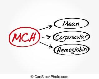 hintergrund, mittel, medizinisches konzept, hämoglobin, -, mch, corpuscular, akronym