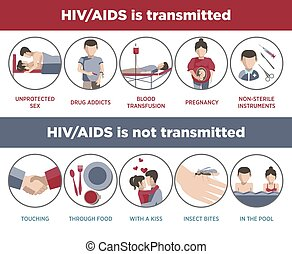HIV and AIDS transmission poster of infographic logotypes in...