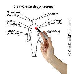 hjärtattack, symtomer