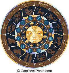 hjul, horoskop