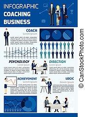 hlášení, coaching, infographic, povolání