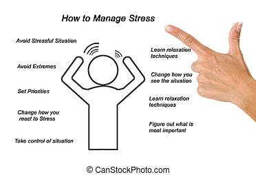 hoe, beheren, stress
