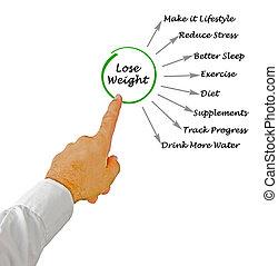 hoe, gewicht, verliezen