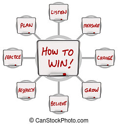 hoe, te winnen, droog, raderen, raad, instructies, voor,...