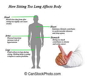 hoe, zittende , ook, lang, affects, lichaam