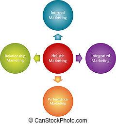 holístico, mercadotecnia, empresa / negocio, diagrama
