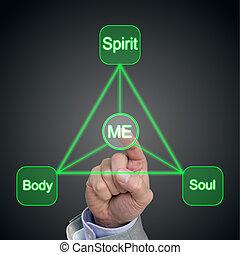 Holistic trinangular balance concept of body soul spirit and me