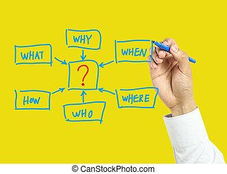 hombre de negocios, concepto, dibujo, preguntas, mano