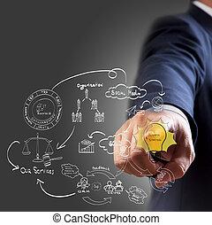 hombre de negocios, mano, dibujo, idea, tabla, de, empresa / negocio, proceso