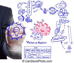hombre, dibujo, idea, tabla, de, empresa / negocio, proceso
