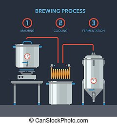 Home brewing infographic process.