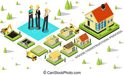 Home construction. House build stages. Isometric cottage...