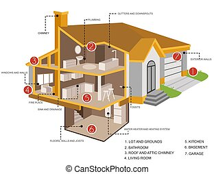 Detailed rendering of modern house in the section poster. Home with interior of rooms with furniture and appliances with text vector. Lot and grounds bathroom roof and attic chimney kitchen etc