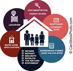 Home loan concept from bank process cycle and requirements in vector presentation for a family.