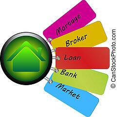 home loan tags