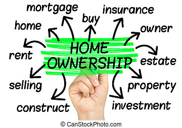 Home Ownership Word Cloud or tag cloud isolated
