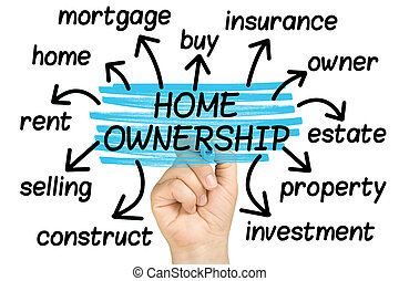 Home Ownership Word Cloud tag cloud isolated