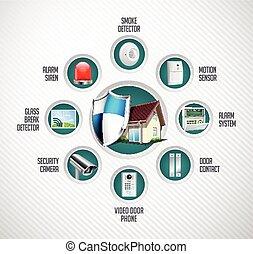 Home security system - motion detector, glass break sensor, ...