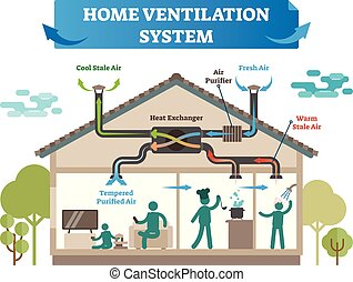 Home ventilation system vector illustration. House with air ...