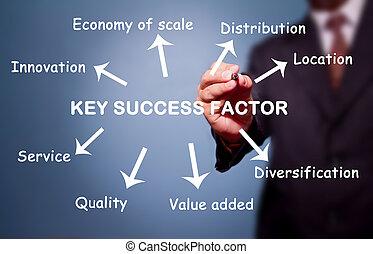 homem negócio, escrita, tecla, sucesso, factor, conceito, por, inovação, distribuição, localização, valor, adicionado, serviço, diversificação, etc.
