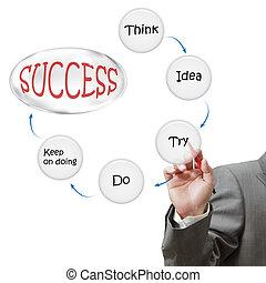 homem negócios, delinear, sucesso