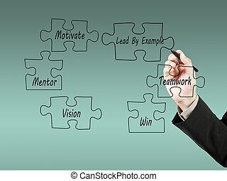 homem negócios, mão, desenho, negócio, sucesso
