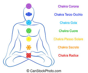 homme, description, chakras, italien