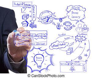 homme, dessin, idée, planche, de, stratégie commerciale, processus, brading, et, moderne, commercialisation