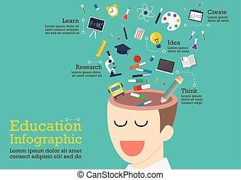 hoofd, menselijk, iconen, infographic, opleiding