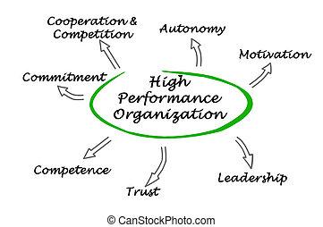 hoog, opvoering, organisatie