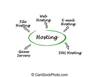 hosting, servidores