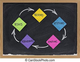 houding, resultaten, believes, opvoering, emoties, cyclus