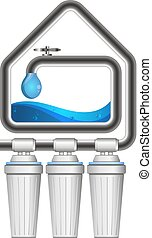 House filtration of water