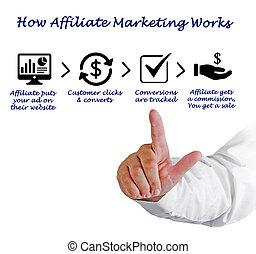 How Affiliate Marketing Work