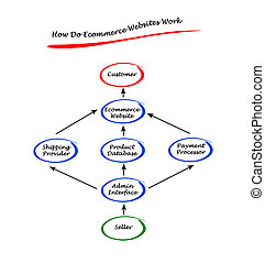 How Do Ecommerce Websites Work