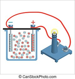 How positive and negatively charged ions move in electrolysis under stress