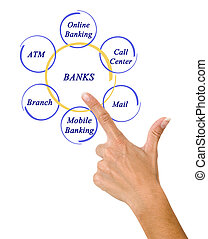 How to access banking services