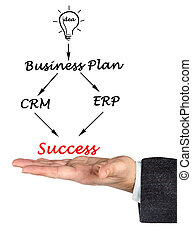 How to acheive success?
