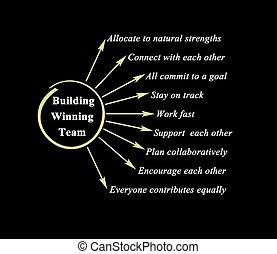 How to Build Winning Team